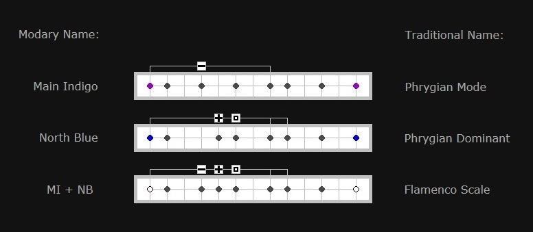 Creating the Flamenco Scale